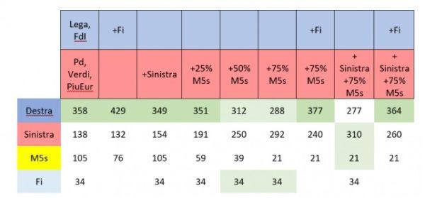 Come sarebbero i seggi delle elezioni politiche con i voti delle europee per CISE