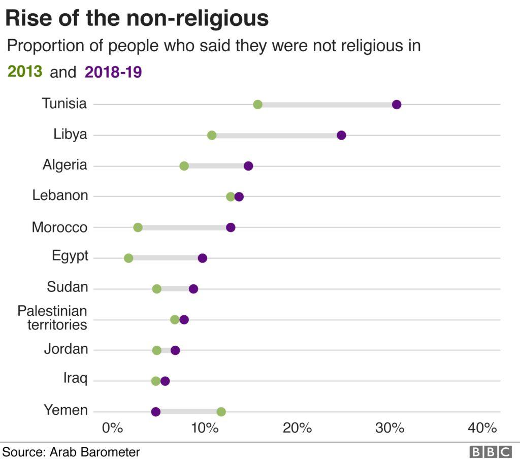 Mondo arabo, di più i non credenti, ancora molti sono per il
