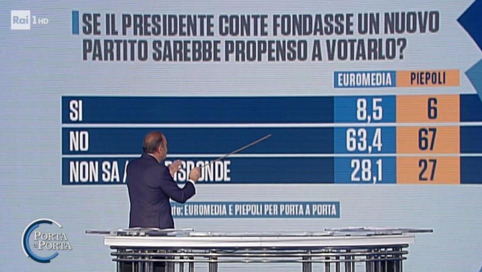 sondaggi elettorali euromedia piepoli, partito di conte propensione voto