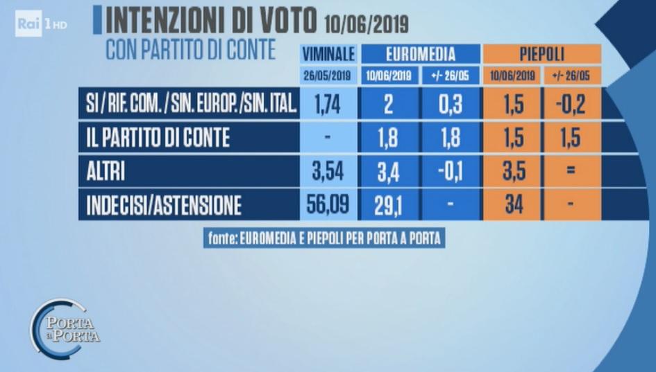 euromedia piepoli, partito di conte propensione voto