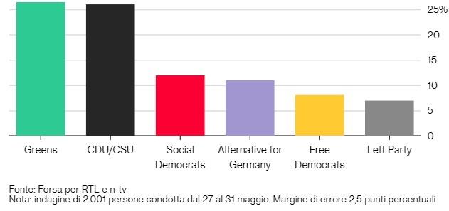 Sondaggi elettorali Germania: Verdi primo partito, superata la Cdu