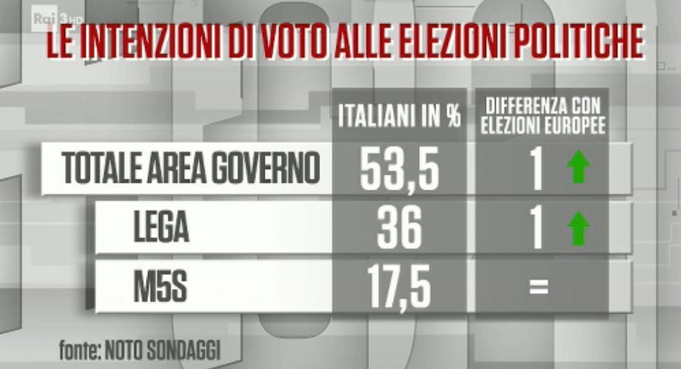 Sondaggi elettorali Noto: Pd al 25%, Fdi sorpassa Forza Ital
