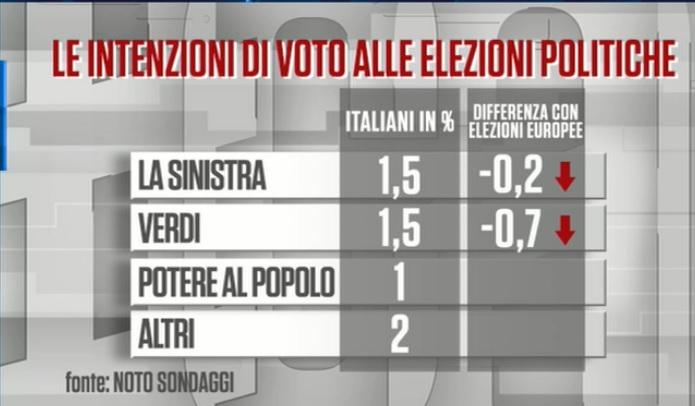 sondaggi elettorali noto, sinstra