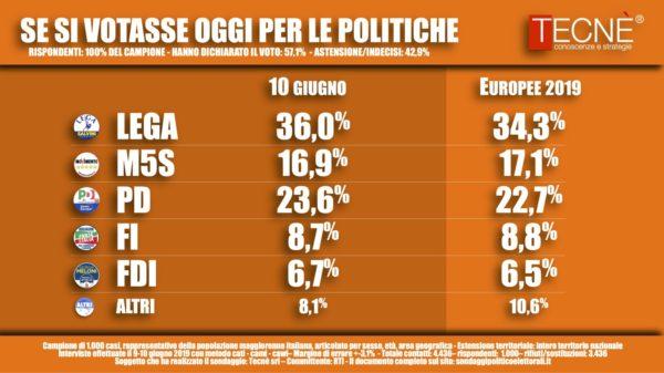 Sondaggi elettorali Tecnè: Lega in crescita, M5S ancora giù