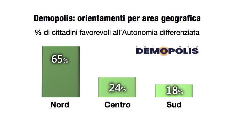 sondaggi politici demopolis, autonomia differenziata 1