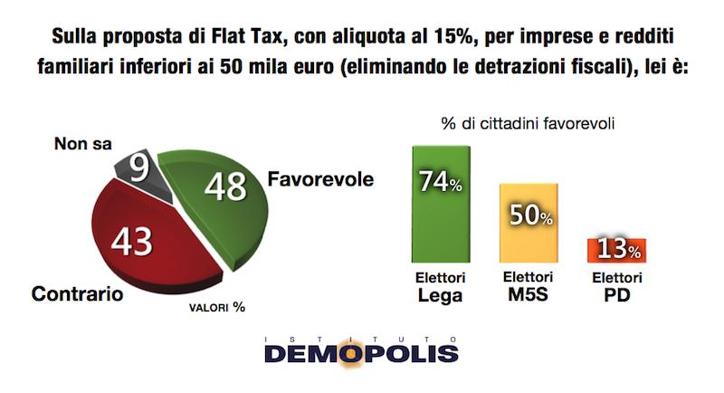 sondaggi politici demopolis, flat tax
