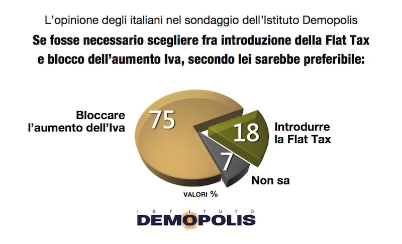 sondaggi politici demopolis, iva
