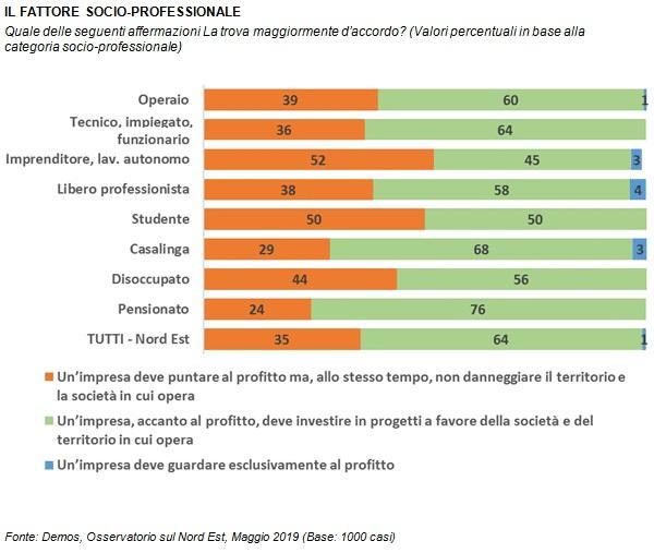 sondaggi politici demos, ambiente, ruolo sociale