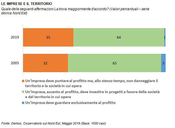 sondaggi politici demos, ambiente