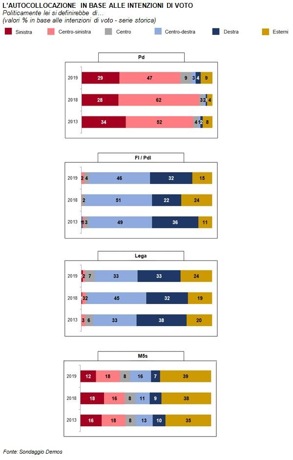 sondaggi politici demos, autocollocazione