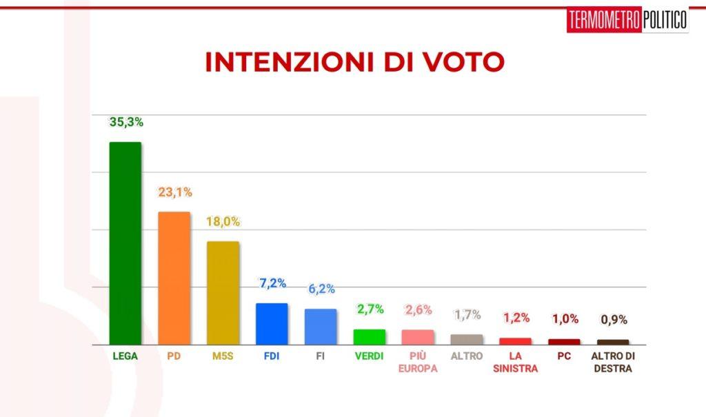 sondaggi politici elettorali termometro 1