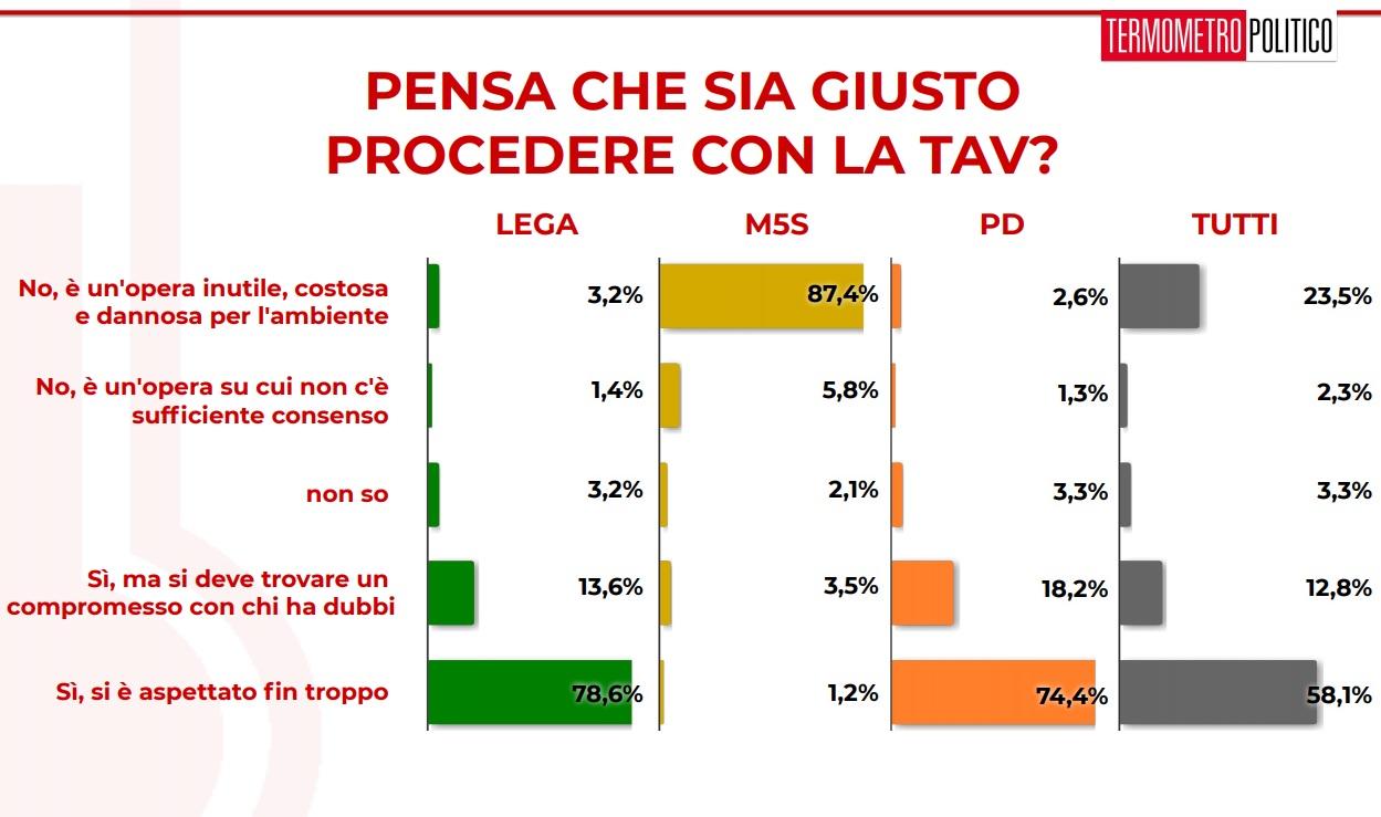 sondaggi politici elettorali termometro 4 tav
