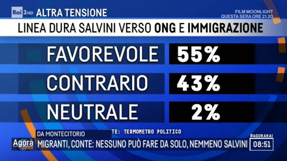 Rilevazione TP per Rai 3 |  italiani favorevoli a linea dura