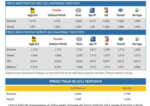 Prezzo benzina |  diesel e gpl in stallo  I dati al 18 luglio