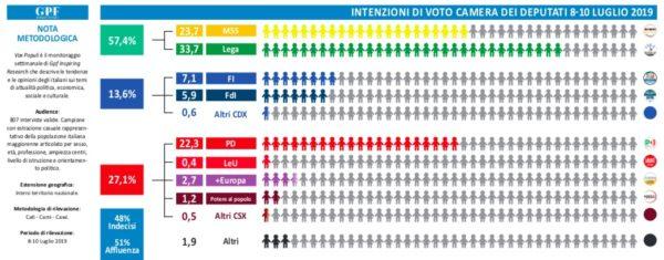 Sondaggi elettorali Gpf: cresce la fiducia in Matteo Salvini