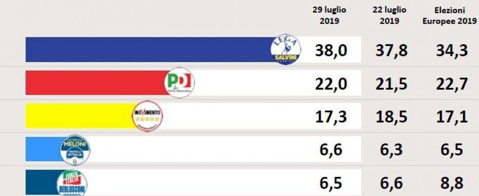 sondaggi elettorali swg