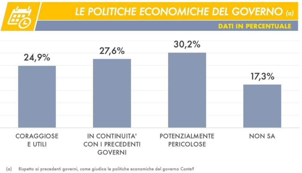 sondaggi elettorali tecne, economia
