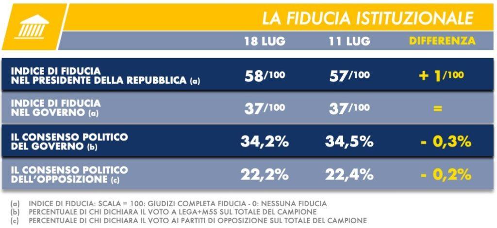 sondaggi elettorali tecne, fiducia