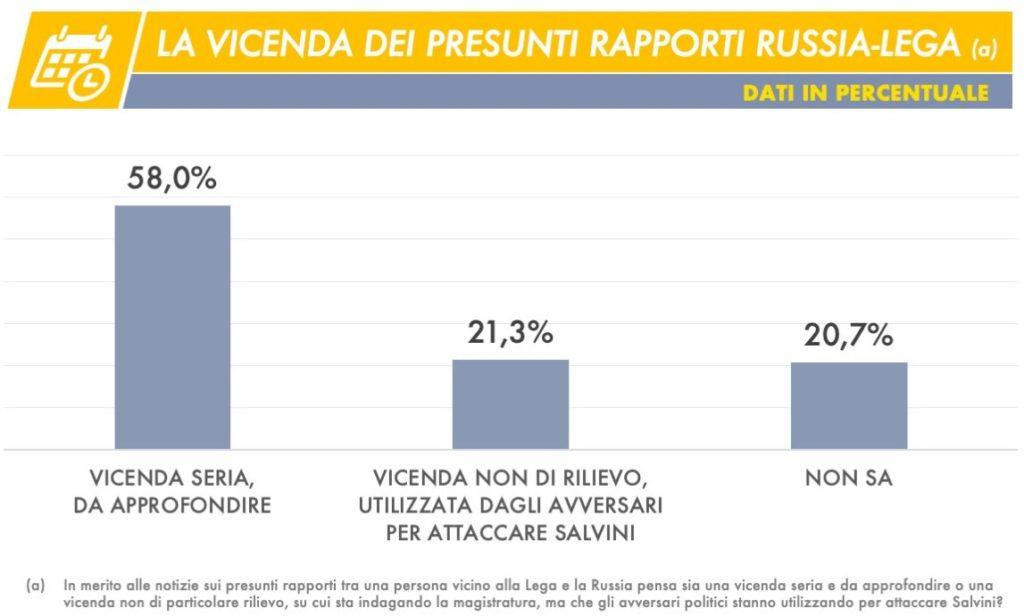 sondaggi elettorali tecne, russia lega