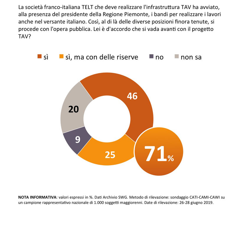 sondaggi politici Swg