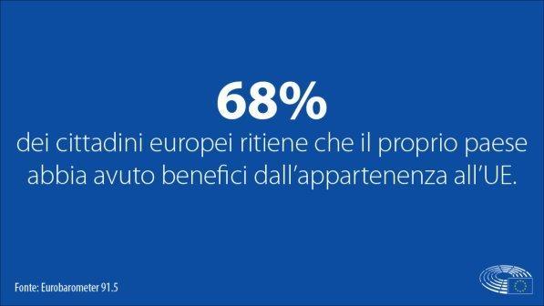 sondaggi politici eurobarometro
