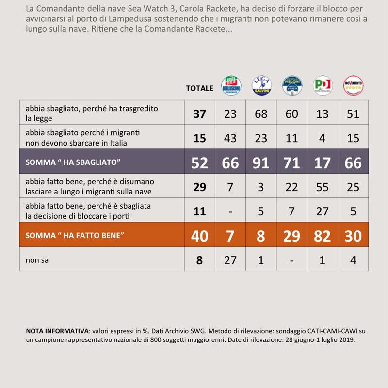 sondaggi politici sea watch, carola