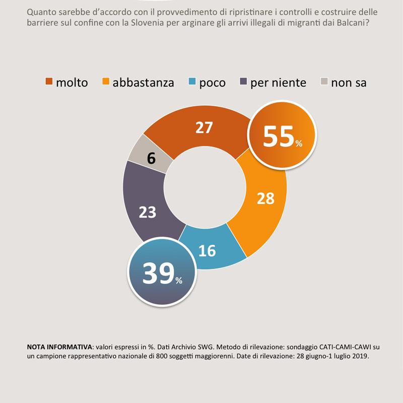 sondaggi politici sea watch, friuli venezia giulia