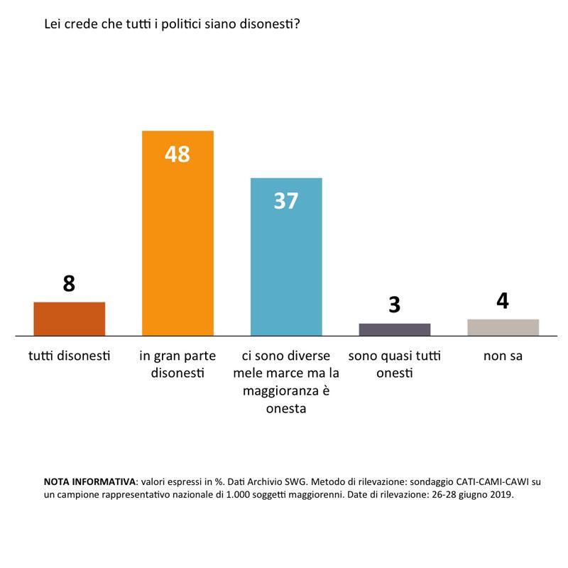 Sondaggi politici Swg: gli italiani bocciano ancora i politici