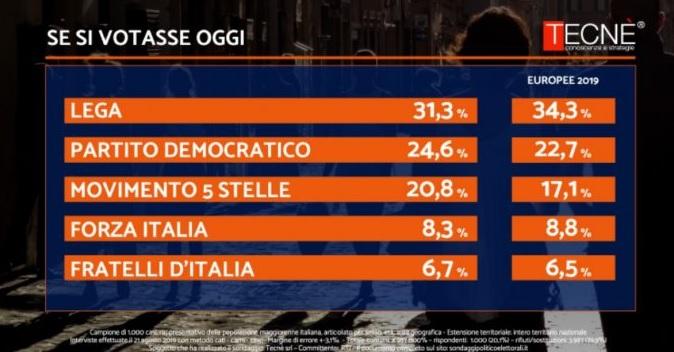 Sondaggi elettorali Tecné: crisi di governo, M5S in crescita
