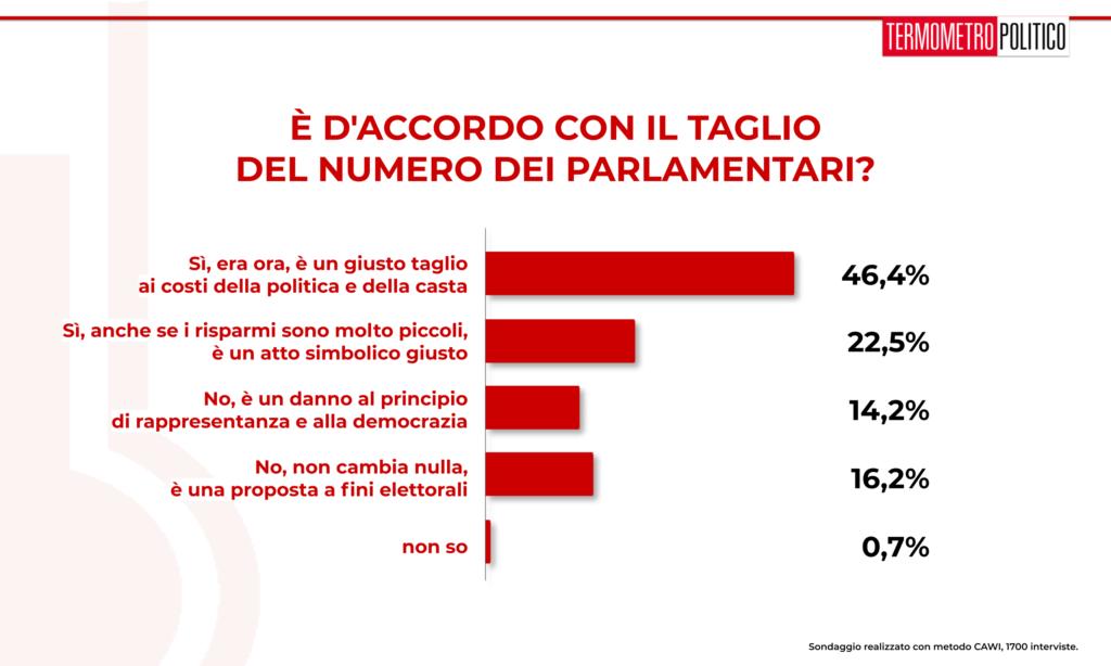 sondaggi elettorali 20190801 sul taglio al numero del parlamentari: il 69% dei sondati ritiene sia giusto tagliare il numero, anche se sarà un taglio simbolico