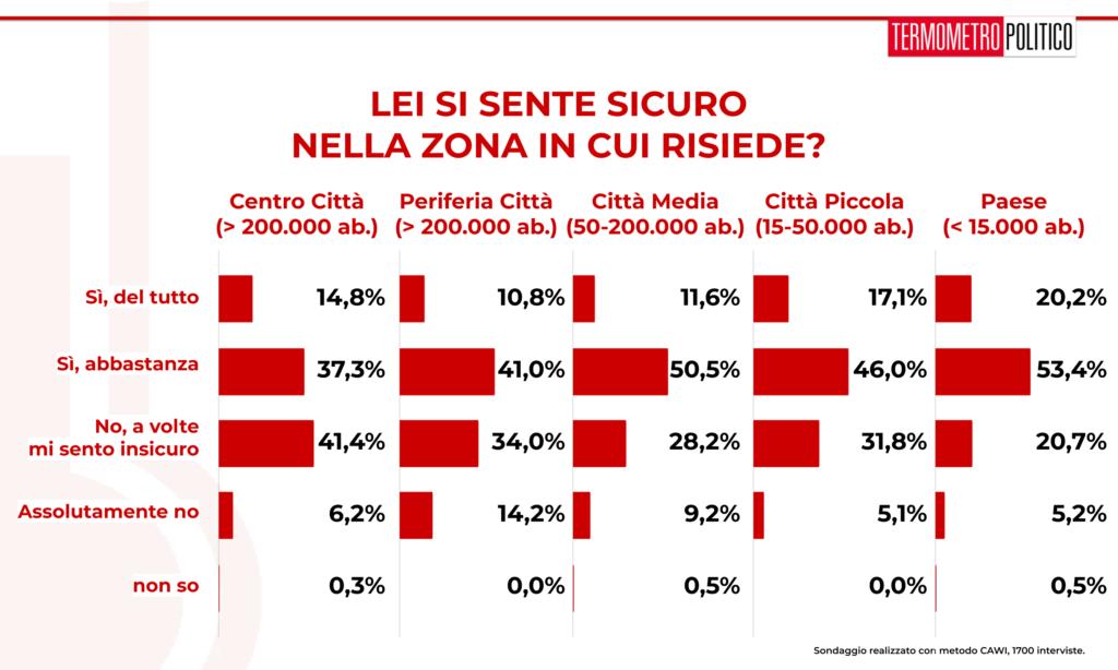 sondaggi elettorali 20190801 sulla sicurezza (risultati per area geografica): la maggioranza degli italiani si sente del tutto o abbastanza al sicuro, ma un po' meno nel centro delle grandi città