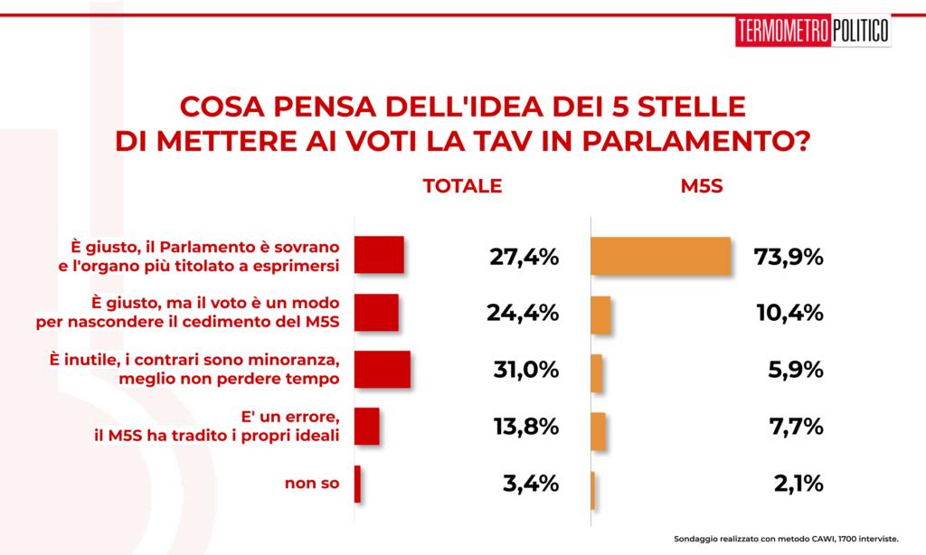 sondaggio 20190801 sul voto sulla tav al parlamento. Per la maggioranza dei sondati, è giusto dare la parola al parlamento. Il 73,9% dei sondati di area M5S ritiene sia giusto perché il parlamento è sovrano
