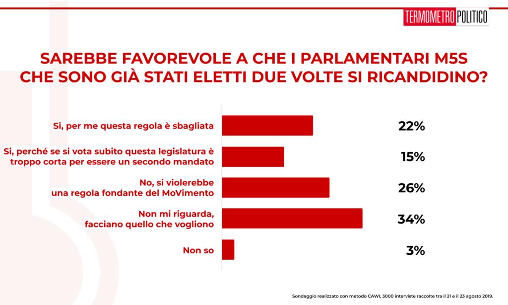 Sondaggio TP 26 agosto 2019: poco più di un terzo degli intervistati crede che i parlamentari M5S debbano potersi ricandidare anche sono già al secondo mandato