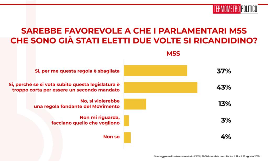 Sondaggio TP 26 agosto 2019: la grande maggioranza degli intervistati di area M5S (80%) ritiene che i parlamentari M5S debbano ricandidarsi anche se sono al secondo mandato