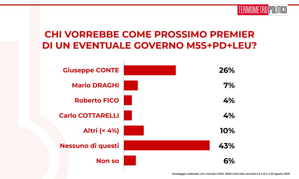 Sondaggio TP 26 agosto 2019: il 26% degli intervistati è favorevole a un Conte bis, segue Draghi premier con il 7%