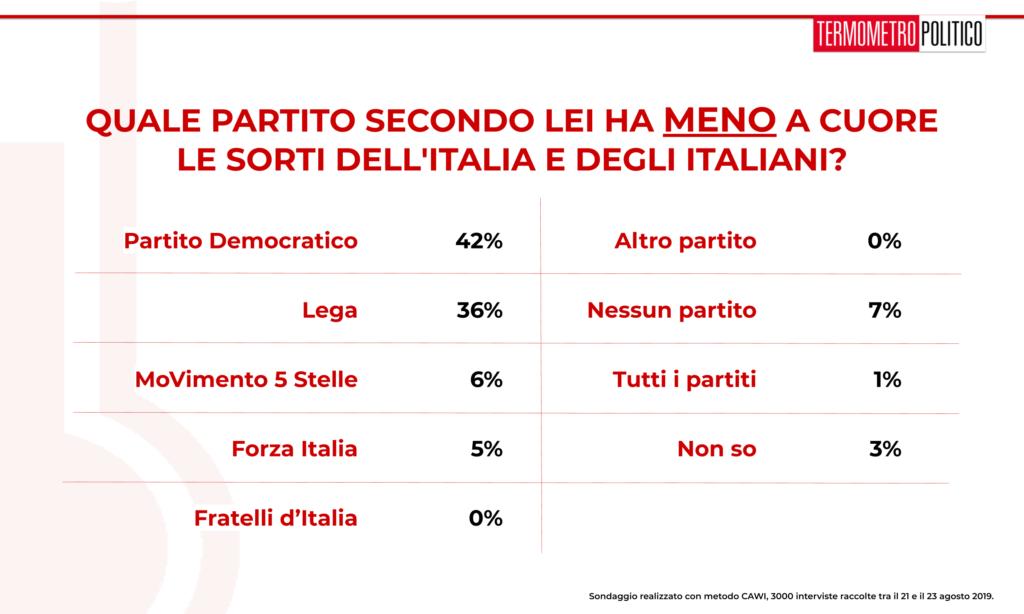 Sondaggio TP 26 agosto 2019: secondo la maggioranza degli intervistati i partiti che hanno meno a cuore l'Italia e gli italiani sono PD (42%) e Lega (36%)