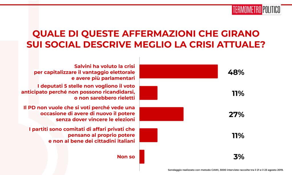 Sondaggio TP 26 agosto 2019: quasi la metà degli intervistati (48%) pensa che la migliore descrizione di questa crisi vede Salvini che vuole approfittare del vantaggio nei sondaggi per andare al voto
