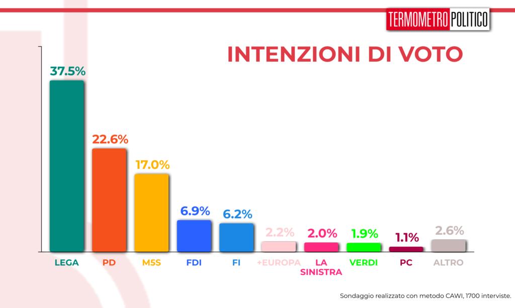sondaggi elettorali 20190801 sulle intenzioni di voto: lega 37,5%, PD 22,6%, M5S 17%, FDI 6,9%, FI 5,2%, tutti gli altri partiti sotto al 3%