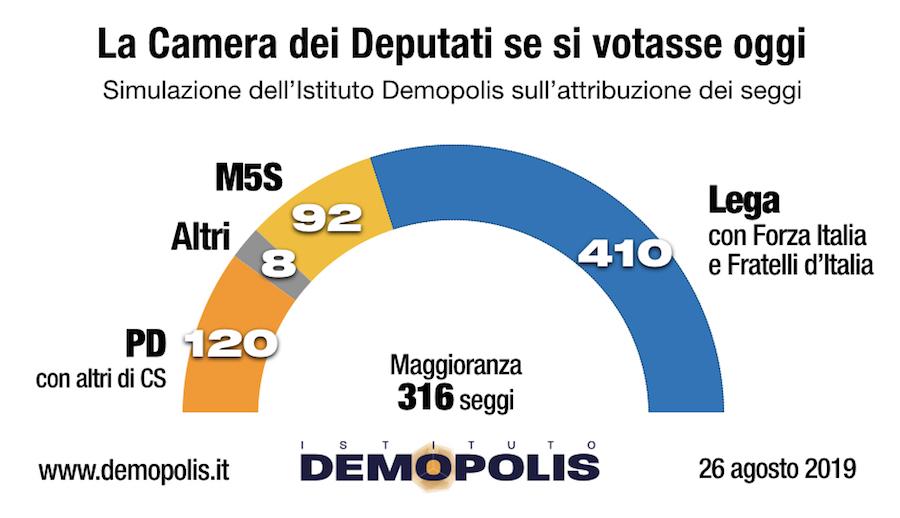 sondaggi elettorali demopolis, camera