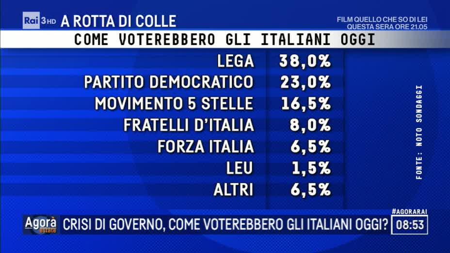 Sondaggi elettorali Noto: centrodestra unito sopra il 50%, m