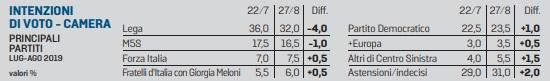 Sondaggi elettorali Piepoli: 55% italiani boccia governo M5S-Pd