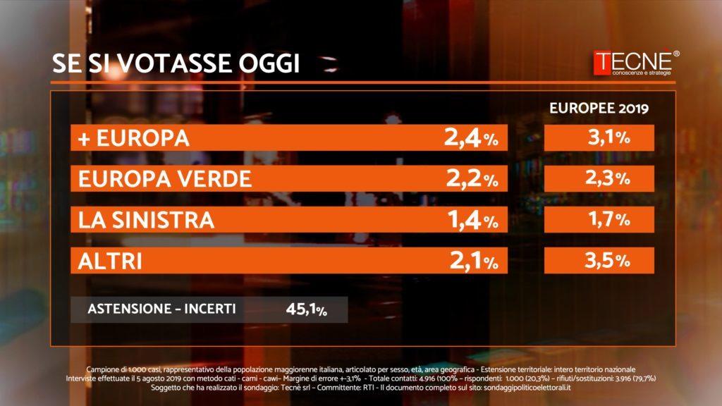 Sondaggi elettorali Tecnè: Lega al 38%, Pd e M5S distanti