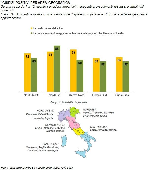 sondaggi politici demos, regione