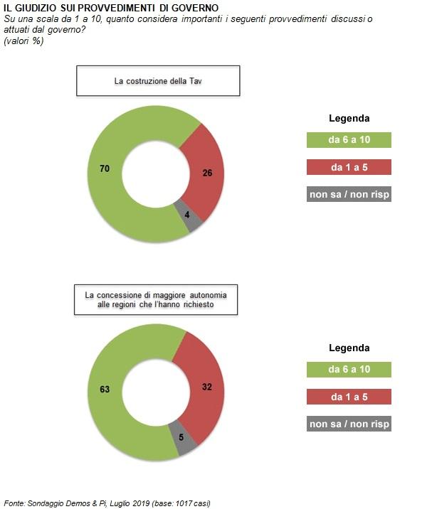 sondaggi politici demos, tav