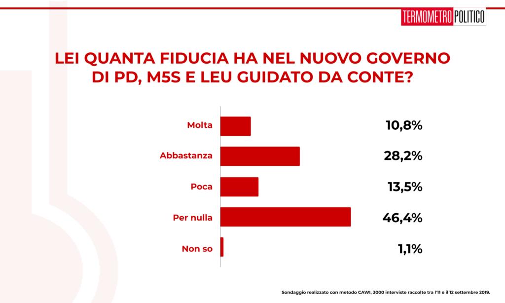 Sondaggio TP 13 settembre 2019: circa il 60% degli italiani ha poca o nessuna (46%) fiducia nel governo Conte bis.