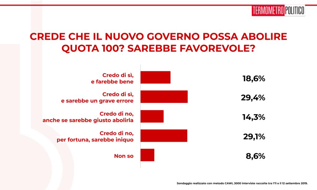 Sondaggio TP 13 settembre 2019: italiani abbastanza spaccati sula possibilità che il governo possa abolire Quota 100. Poco meno del 60% degli italiani, però, resta favorevole al provvedimento.