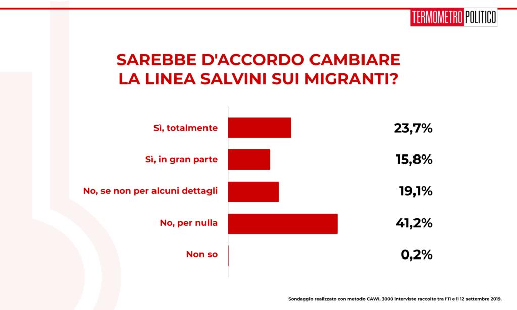 Sondaggio TP 13 settembre 2019: il 60% degli italiani non sarebbe d'accordo con una rottura rispetto alla gestione dei migranti del precedente governo Conte