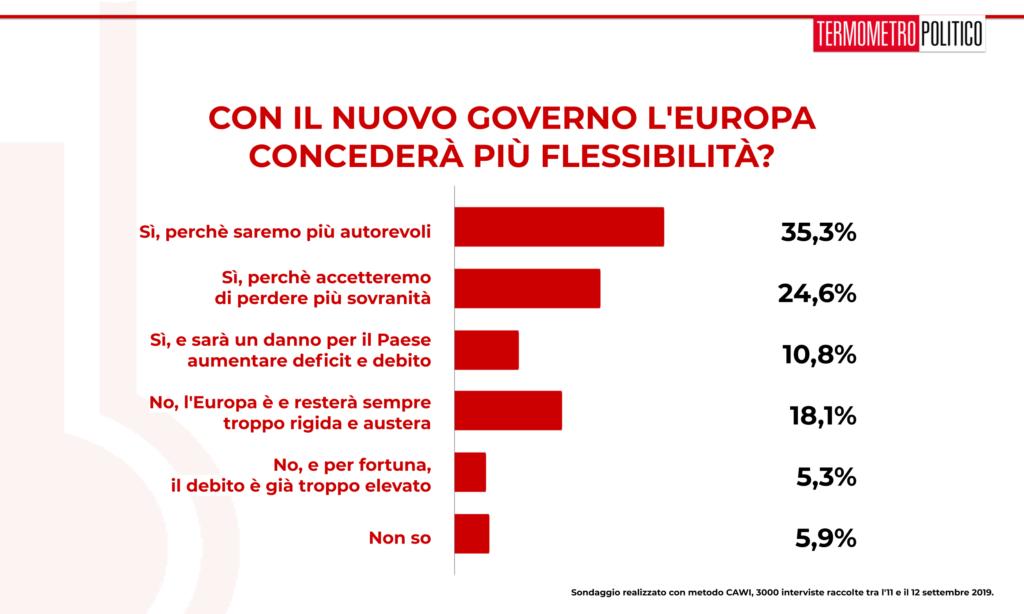 Sondaggio TP 13 settembre 2019: per la maggioranza degli italiani l'Europa concederà più flessibilità al governo Conte bis. Una maggioranza relativa lo attribuisce alla maggiore autorevolezza, mentre il 25% a una cessione di sovranità.