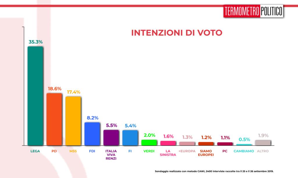 Sondaggio Termometro Politico 27 settembre 2019: Lega sempre prima con oltre il 35%, seguono PD (18,6%) e M5S (17,4%). Sotto il 10%, con percentuali significative, Fratelli d'Italia (8,2%), Italia Viva di Renzi (5,5%) e Forza Italia (5,4%). Ben sotto il 4% tutti gli altri partiti.