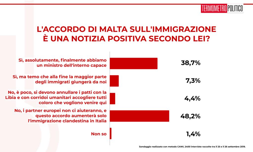 """Sondaggio Termometro Politico 27 settembre 2019: il 48% degli italiani ritiene che l'accordo di Malta aumenterà l'immigrazione clandestina in Italia, mentre il 39% pensa che sia una notizia positiva dovuta a un ministro dell'interno """" finalmente capace"""""""